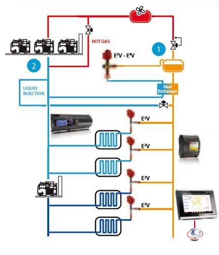 f30a509b a50d 4dea b070 40a56d6e78cf?t=1409816319000 carel drives a new transcritical store in italy carel mastercella wiring diagram at suagrazia.org