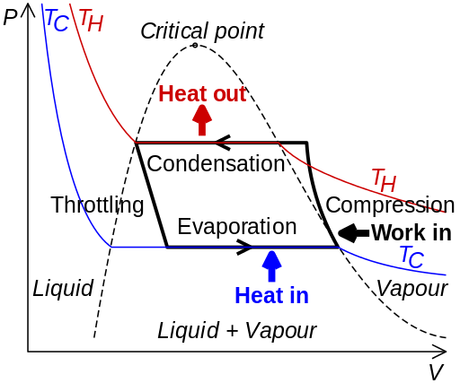 types of refrigeration compressors. this thermodynamic cycle exploits the evaporation of a refrigerant inside closed loop piping circuit. specifically, occurs in heat exchanger types refrigeration compressors